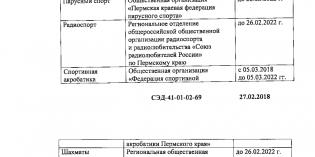 Пермь: РО СРР аккредитовалось